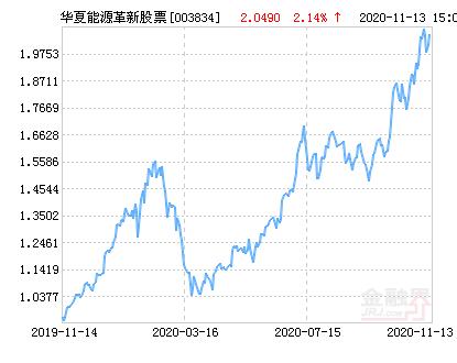 华夏能源革新股票净值上涨2.14% 请保持关注