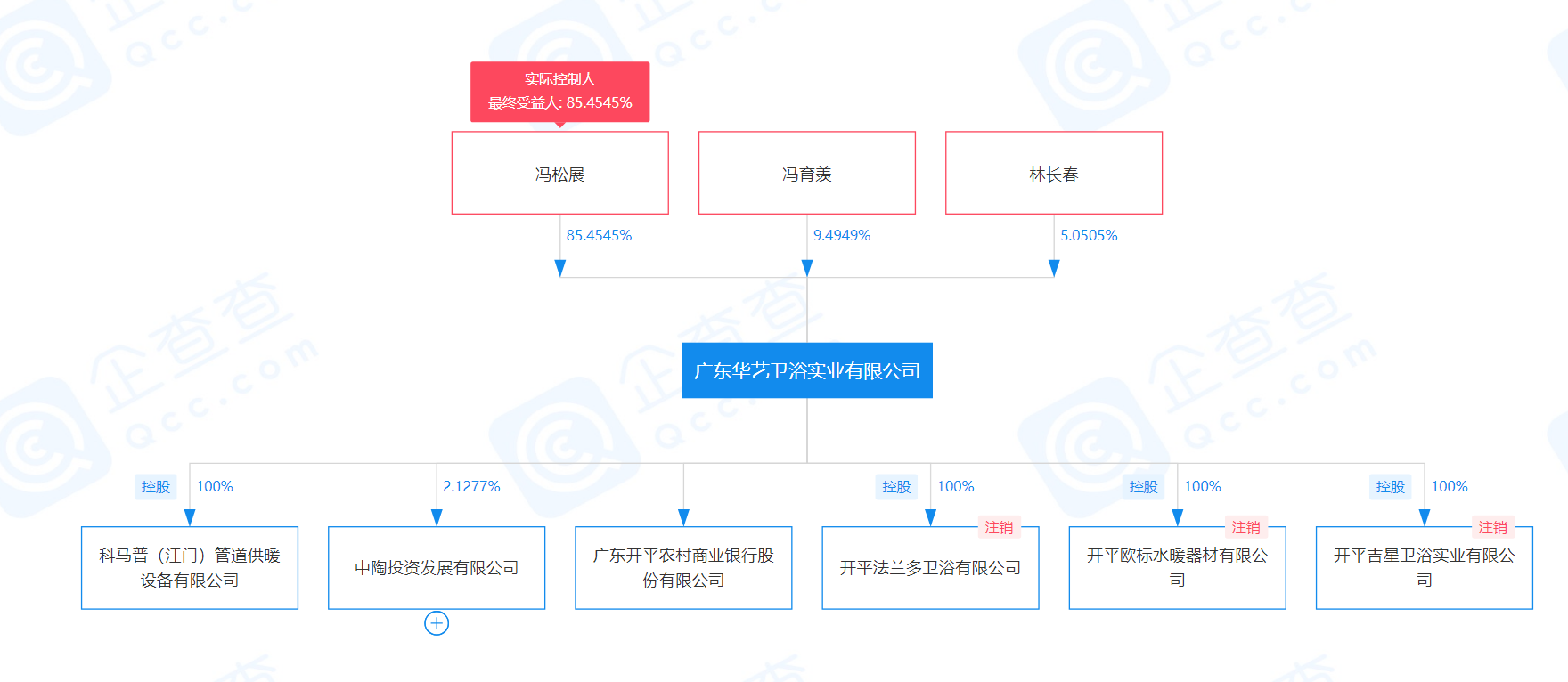 华艺卫浴启动IPO进程 拟A股上市