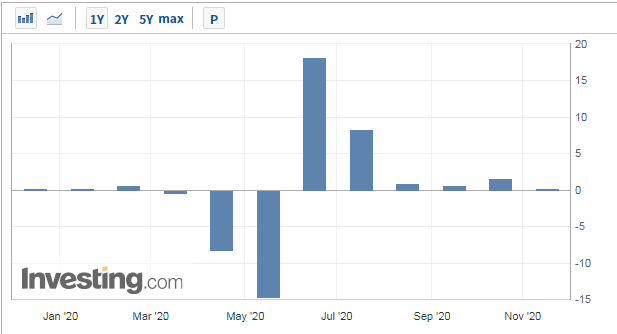 超预期降温!美国零售销售月率降至0.3% 经济拉响警报
