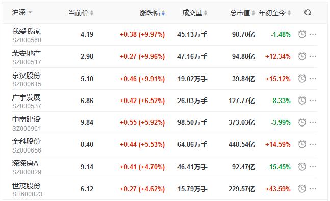 地产股收盘丨三大股指表现弱势 创指跌2.00% 荣安地产、京汉股份涨停