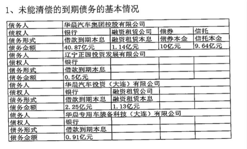 华晨65亿债务违约外还涉14项重大诉讼 短期债务比近七成