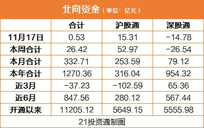 北向资金先抑后扬小幅净买入0.53亿 沪股通逆势加仓这一板块