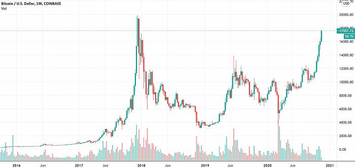 比特币连涨两日突破17000美元 区块链概念股集体上涨