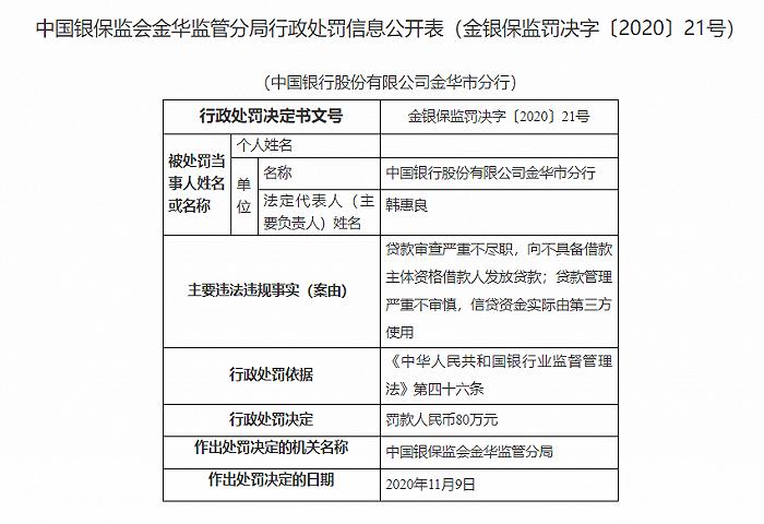中国银行金华市分行被罚80万:贷款审查严重不尽职