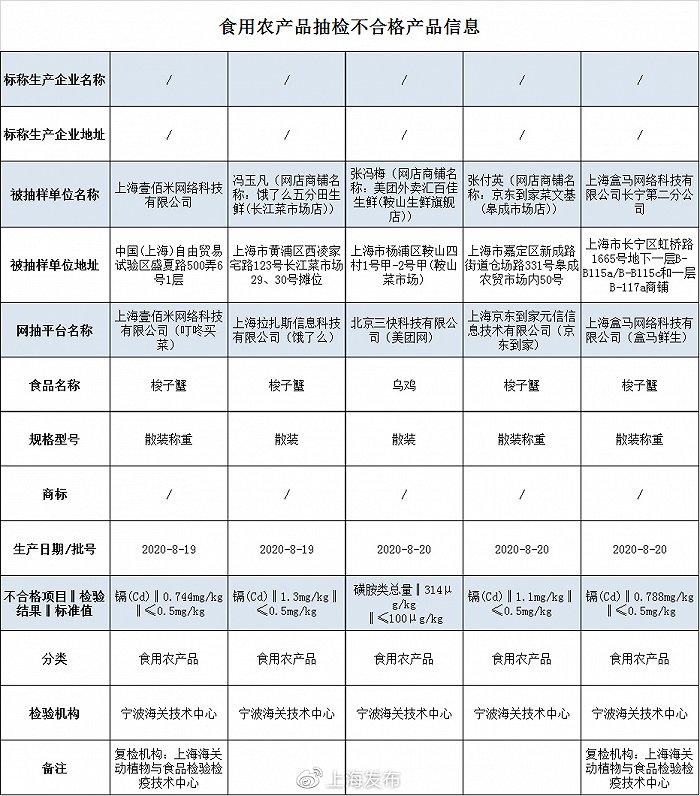 上海抽检697批次食品 5批次梭子蟹、乌鸡不合格图片