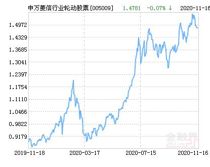 申万菱信行业轮动股票净值下跌2.60% 请保持关注