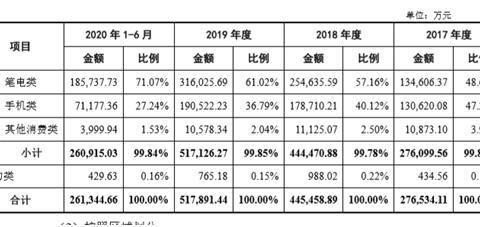全球第二的锂离子供应商IPO,多家知名机构持股,合力泰赚了2.4亿