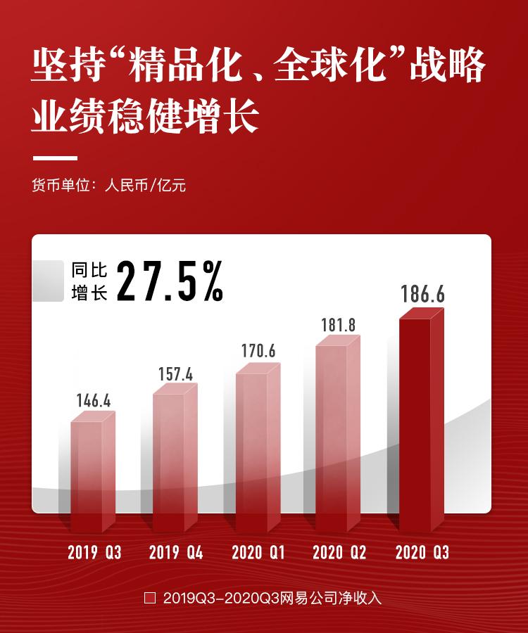 网易Q3财报:营收同比增长27.5%,有道、云音乐保持高增长