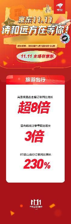 """高星级酒店订单量同比增长超8倍!京东11.11更多消费者出游要""""巴适""""!"""