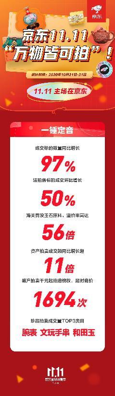 京东11.11喜迎开门红 京东拍卖成交标的数量同比增长97%