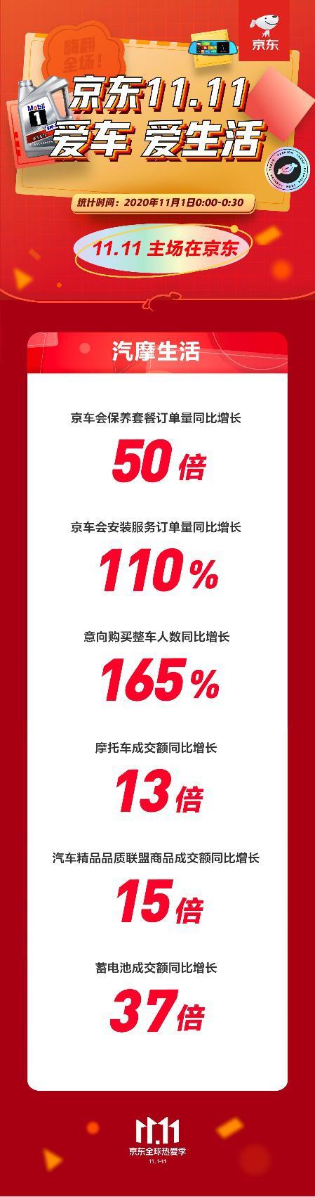 保养套餐订单量同比增长近50倍!京东11.11首日汽车品类表现抢眼