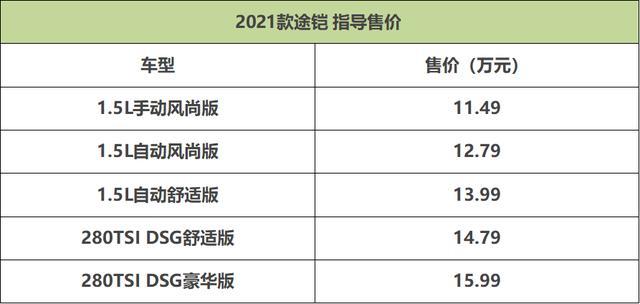 外观不变 配置升级 2021款大众途铠上市售11.49万起