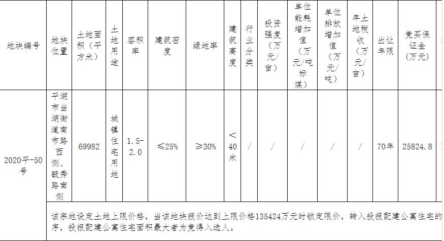 卓越13.54亿元竞得嘉兴平湖市1宗住宅用地 溢价率4.88%