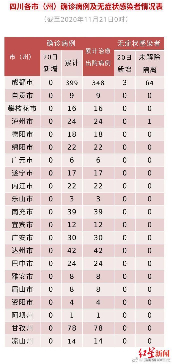四川20日新增3例境外输出无病症传染者(图1)