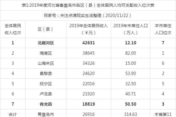 秦皇岛各区gdp_2016-2020年秦皇岛市地区生产总值、产业结构及人均GDP统计