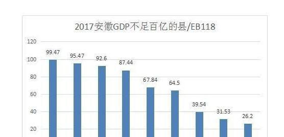 宣城gdp2020_宣城、蚌埠、铜陵、池州,2020年第一季度人均GDP数据