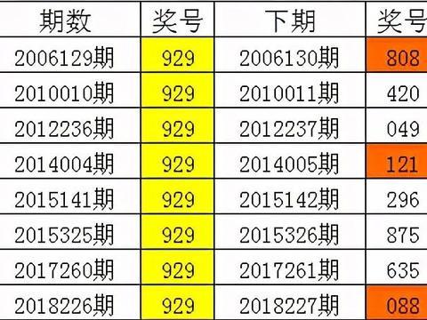 四叔排列三第2020272期:组选315最冷