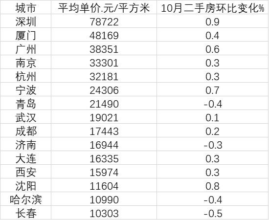 15个副省级城市房价变化:深圳是长春7.6倍 4城在下跌图片