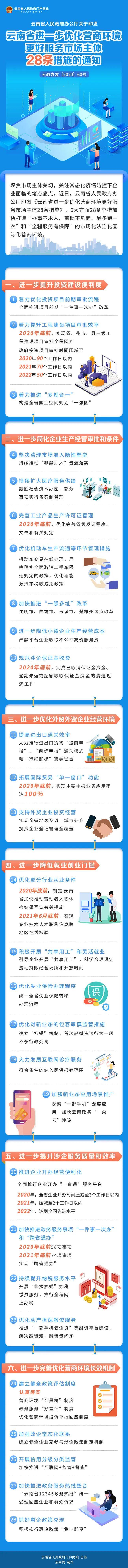 更方便了!云南出台28条措施进一步优化营商环境图片
