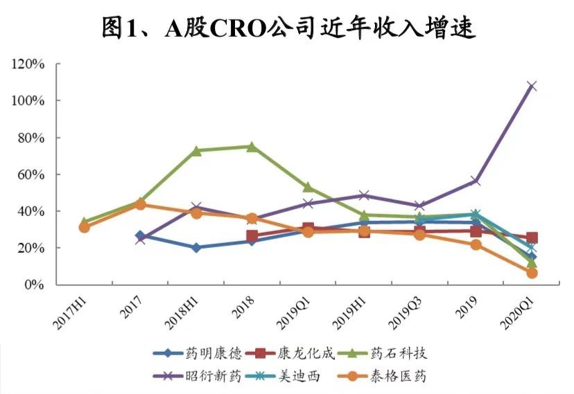 (图为A股CRO公司近年来收入增速。数据来源:WIND,兴业证券。)