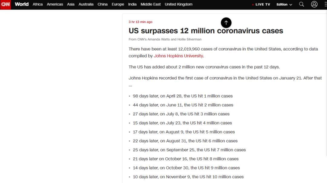 CNN:美国新冠确诊病例超过1200万