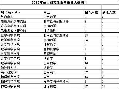 21考研报考数据更新:超1.6万人报考南开大学2021年硕士研究生!