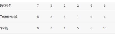 八轮全败垫底!中国足坛又一烂队,连U19都输,前恒大主力难救主