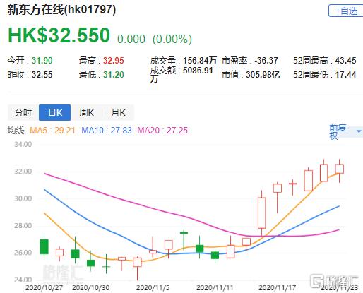 """大和:重申新东方在线(1797.HK)""""跑赢大市""""评级 目标价35港元"""