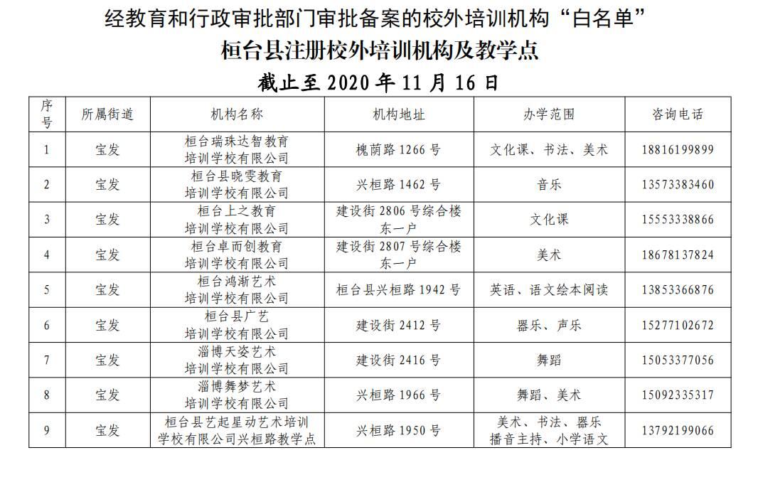 """淄博桓台最新校外培训机构""""白名单""""出炉 共187家"""