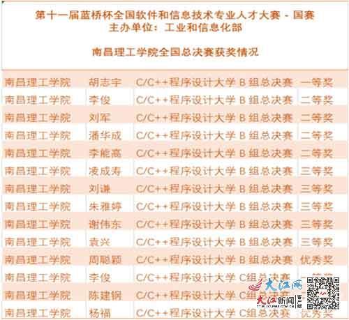 赞!南昌理工学院两学子斩获蓝桥杯总决赛一等奖(图)