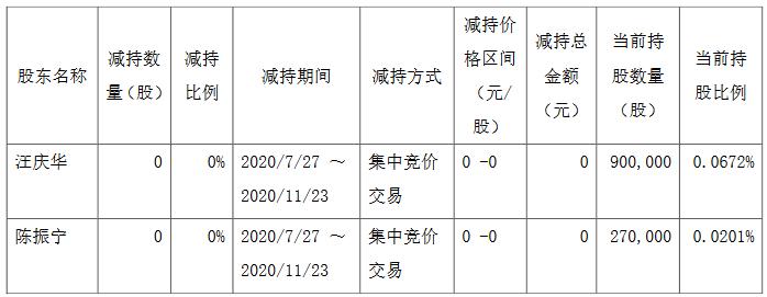 宋都股份:汪庆华、陈振宁尚未减持公司股份