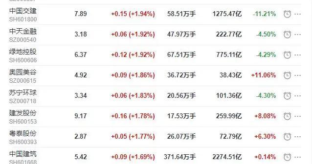 地产股收盘丨沪指收涨1.09% 广宇发展收涨2.25% 万达电影收跌3.21%