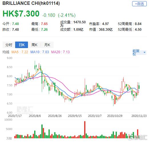 大行评级   大和:华晨中国(1114.HK)与宝马相关的投资被低估 维持买入