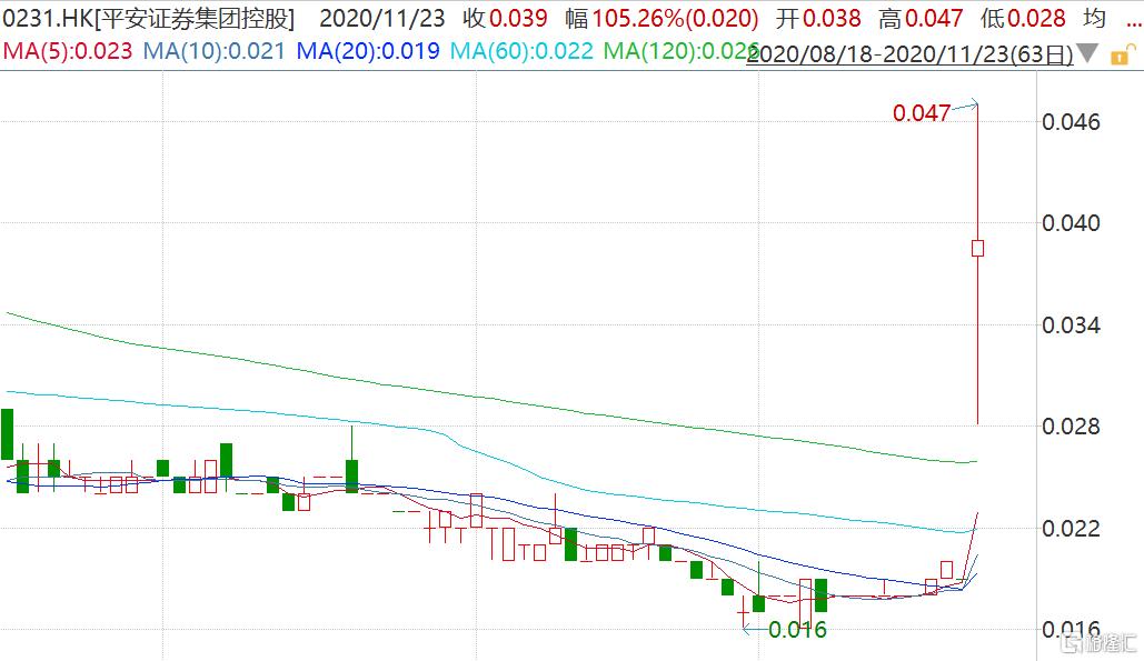 平安证券集团控股(0231.HK)复牌一度暴涨近150% 拟向CEO张锦辉增发若干股份