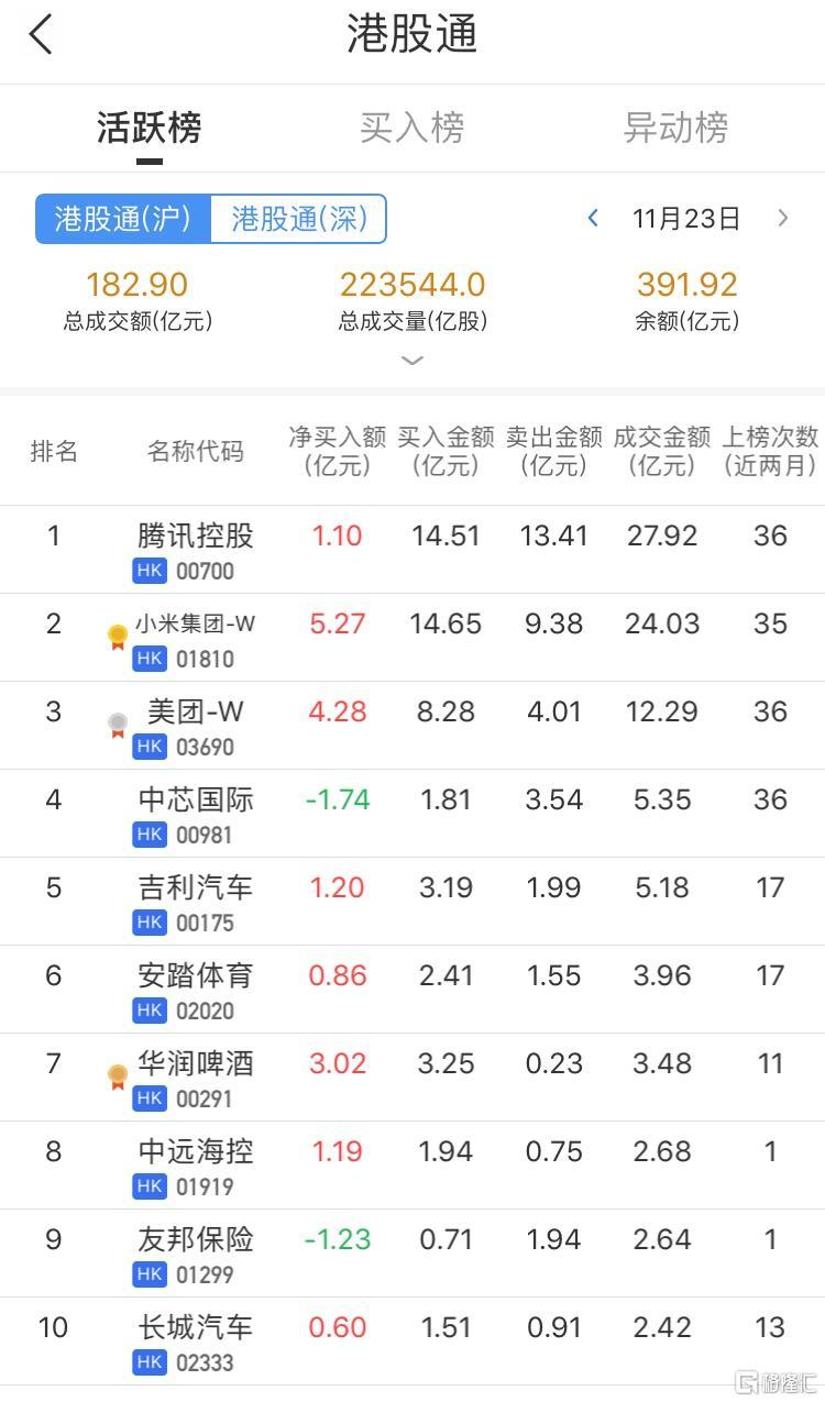 港股通今日净买入小米(1810.HK)7.6亿港元