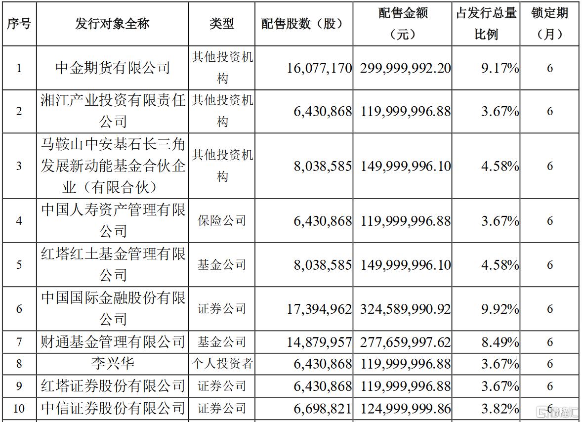 通富微电(002156.SZ)披露定增报告书:中金公司、中信证券、卓胜微及华峰测控均参投