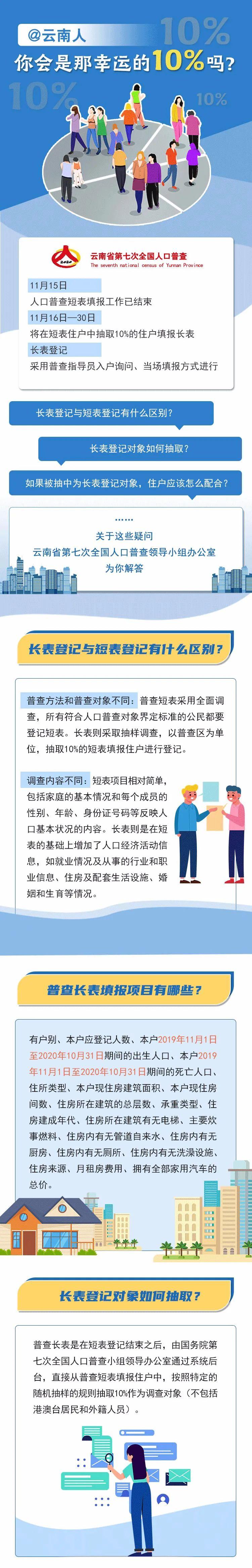 【提醒】@云南人请注意 人口普查员可能再次来敲你家门图片