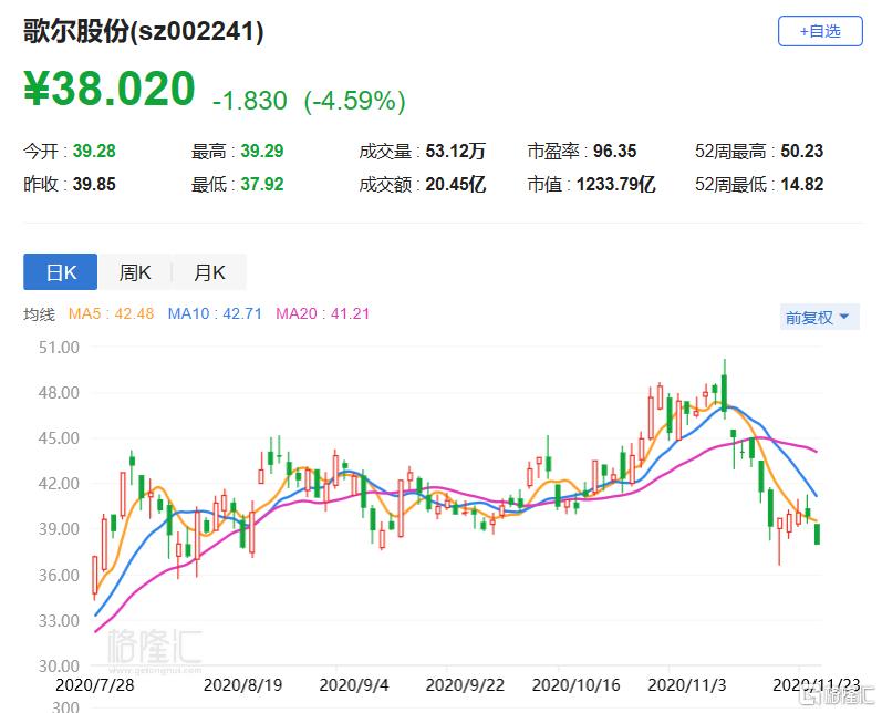 A股异动丨歌尔股份(002241.SZ)跌4.59% 百亿存货压顶