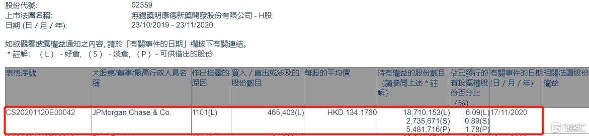 药明康德(02359.HK)获摩根大通增持46.54万股