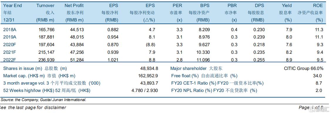 """中信银行(00998.HK):信银理财开业,维持""""收集""""评级,目标价4.32港元"""