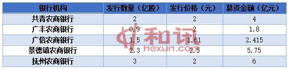 """江西多家农商银行定增""""补血"""" 有银行不良率高达14.84%"""