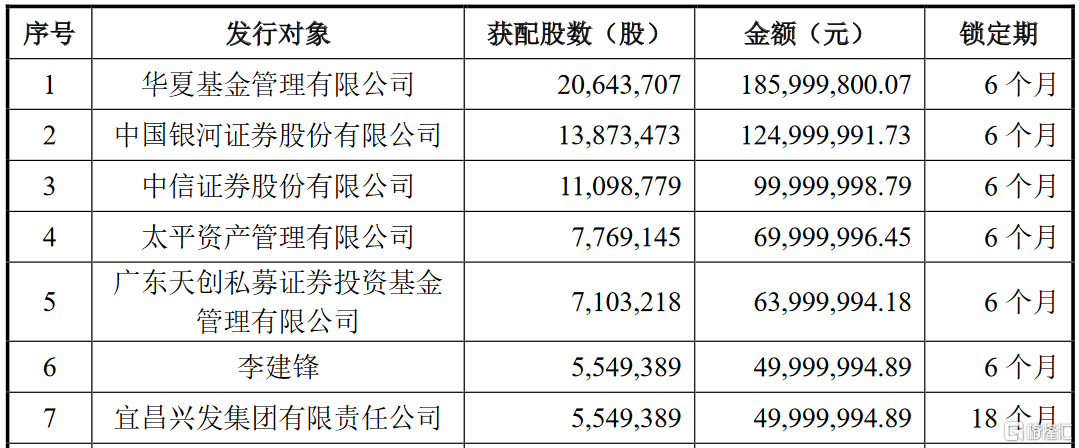 兴发集团(600141.SH)披露A股定增结果:华夏基金、中信证券、兴证全球及中金公司等参投