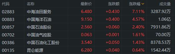 港股异动丨石油股走强 国内成品油年内第五次上调