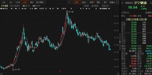 昔日牛股近期暴跌四成,摩根、高毅、睿远等扎堆调研!公司称:股价大跌或是因为这个…