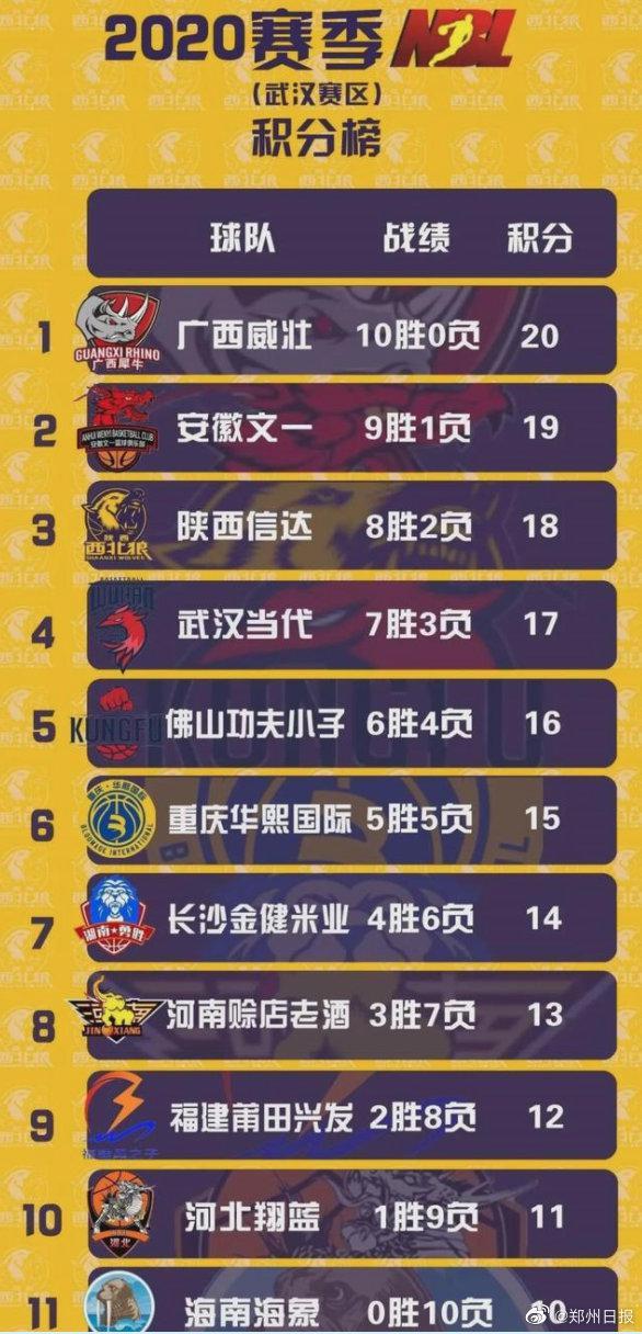 河南男篮兵发陕西 2020年NBL联赛第二阶段11月27日铜川开打