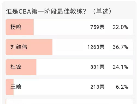 CBA第一阶段最佳主教练评选,杜峰只居第二,第一帅排名第三