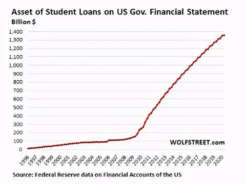"""美国金融市场再爆""""大雷"""",1.37万亿学生贷款堪比次贷危机"""