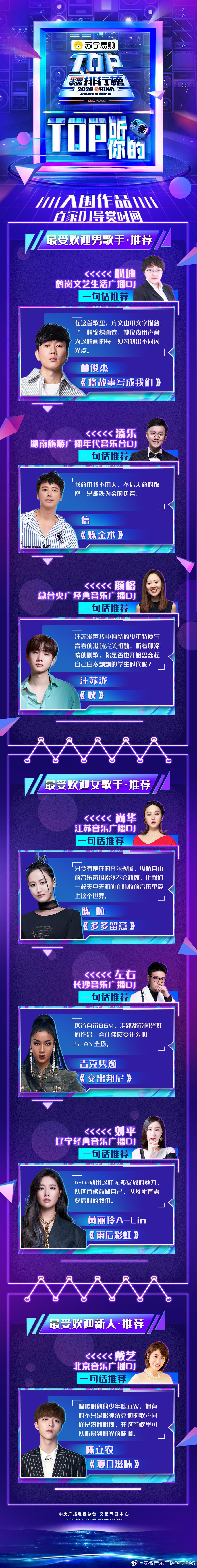 🔔您有新的中国歌曲TOP排行榜 订单 🎶 《TOP听你的》……