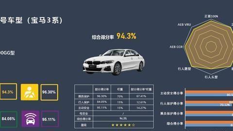 碰撞测试成绩最高,全新宝马3系获C-NCAP超五星好评