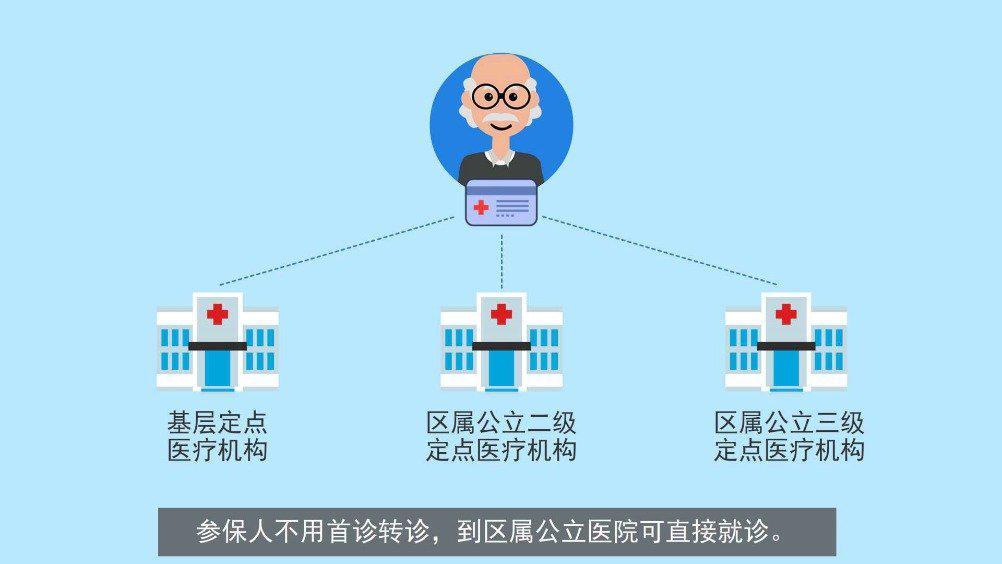 北京2021年城乡居民医保门(急)诊封顶线提高至4500元